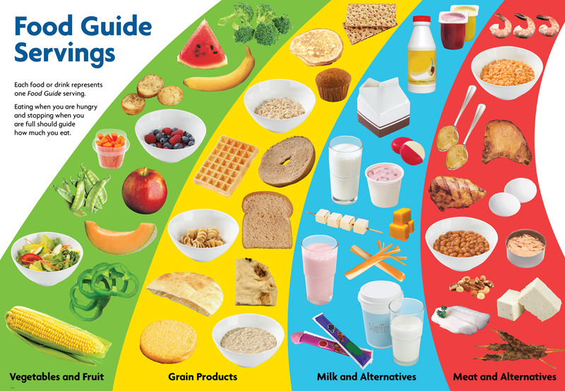 FoodGuideServings